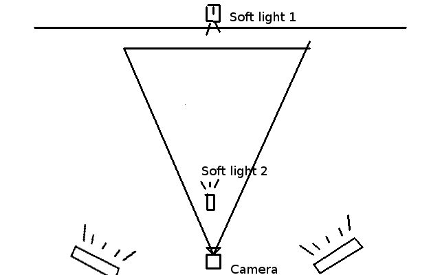Top View of 3 point lighting system