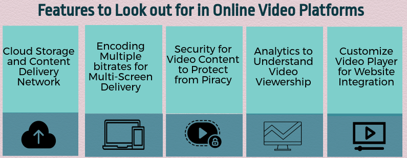 Features for Video Hosting include secure video hosting, integration with website theme, player analytics, cloud storage and multi-bitrate encoding