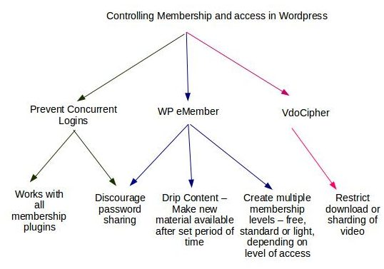 WP eMember, WordPress membership plugin