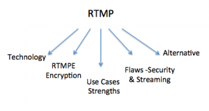 rtmp Stream, rtmpe streaming
