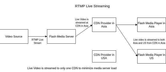 RTMP transfer across media server, CDN and flash player