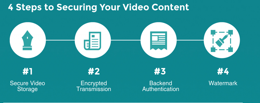 Different parts of secure video hosting for flipped classroom video