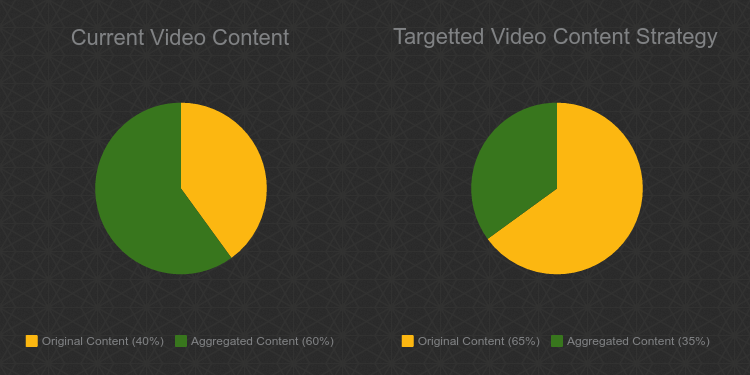 Video in Content Marketing - shift towards creating original content