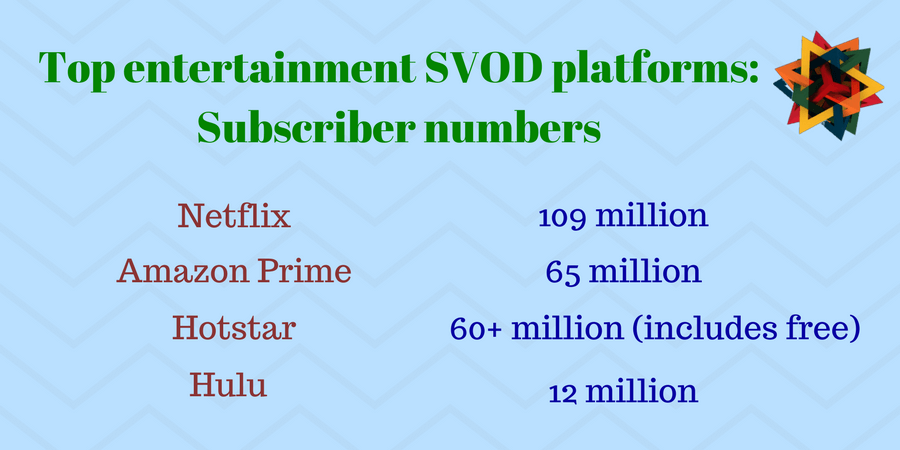 Netflix remains the biggest SVOD platform in the world