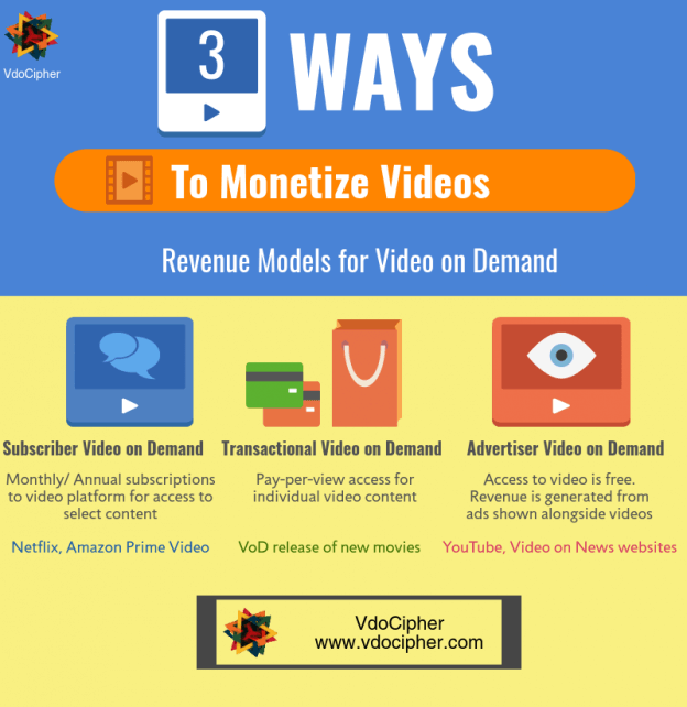 Explanation of business models for video on demand platform
