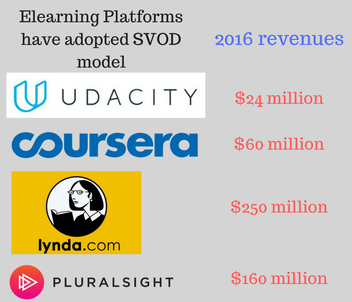 Elearning VOD platforms have adopted SVOD model