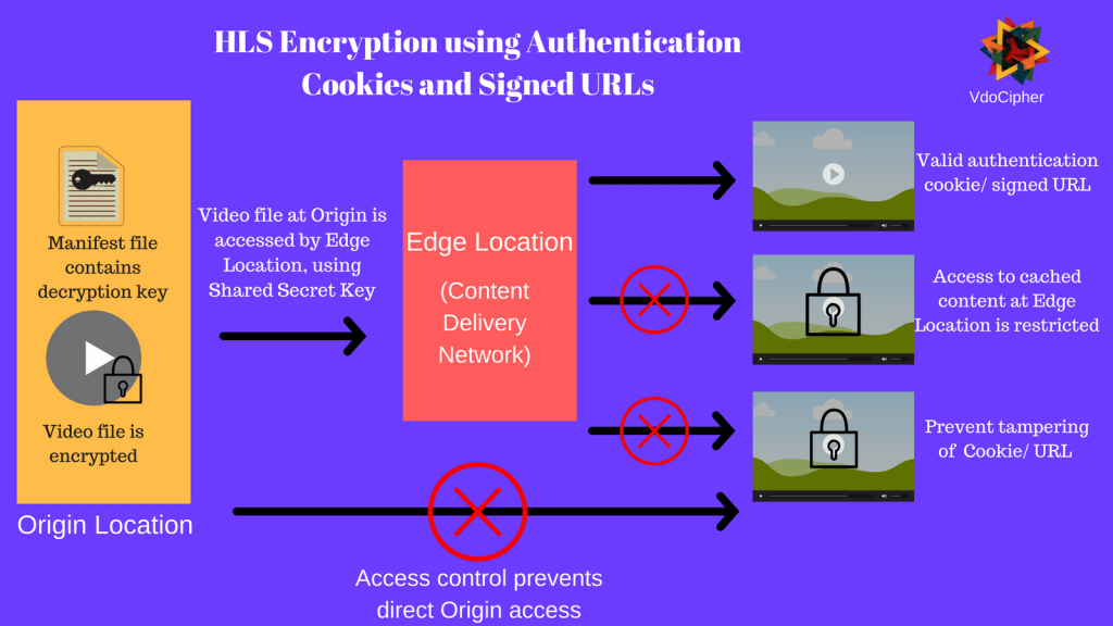 Advanced HLS Encryption, using authentication cookies/ signed URLs