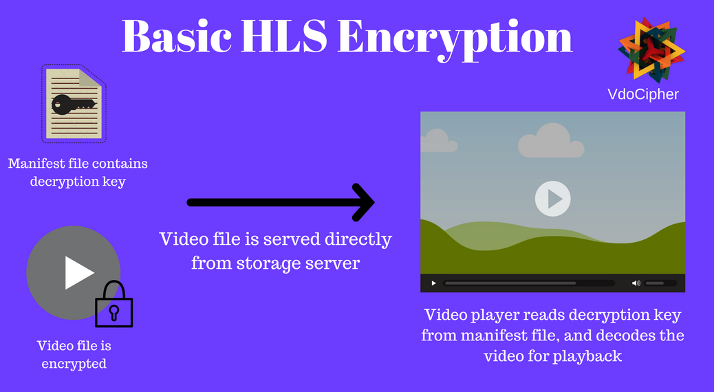 Basic HLS Encryption where the key is in the manifest file