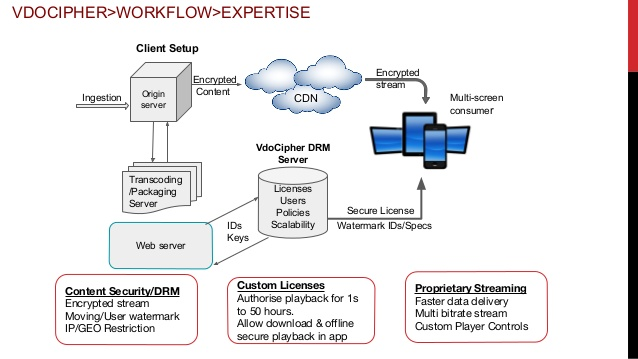HLS Streaming, HLS Encryption & Setting High Secure DRM