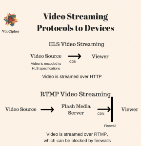 HLS Streaming Protocol is not blocked by firewalls, unlike RTMP streaming protocol