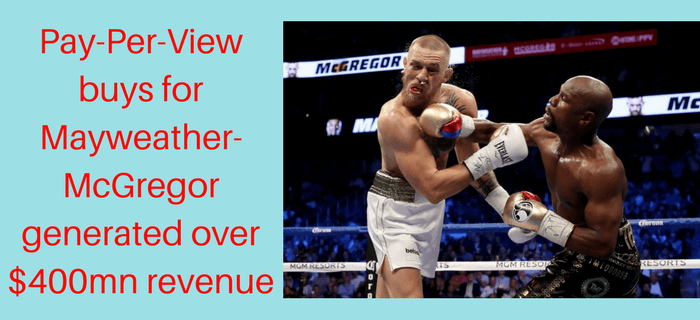 The exhibition fight between Mayweather and McGregor generated $400+mn in Pay-Per-View buys, validating the TVOD model