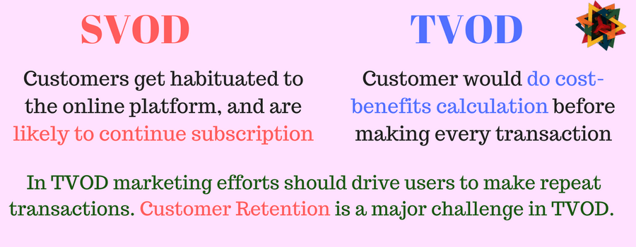 Customer retention is a major challenge in TVOD