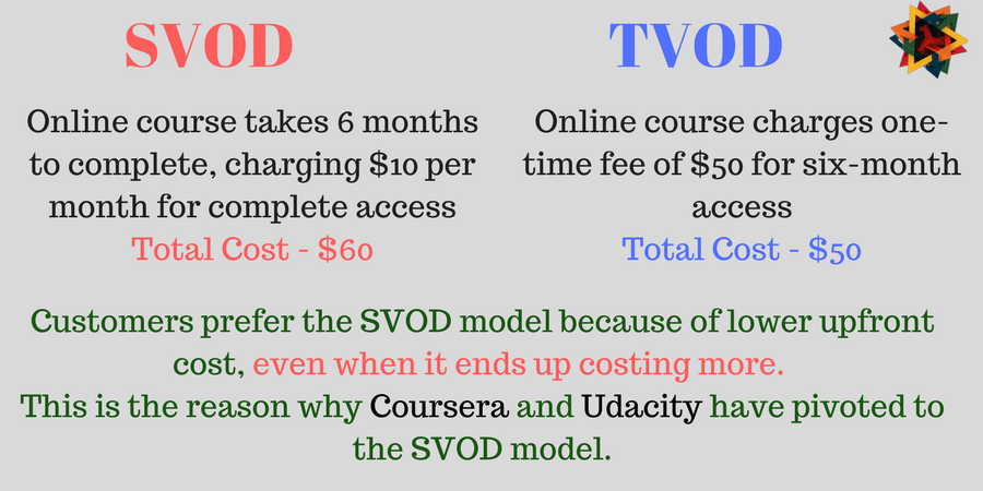 Customer Perception of Value tends to be higher for SVOD content than for TVOD content