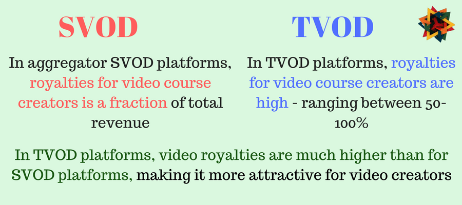 In TVOD video royalties are much higher than for SVOD