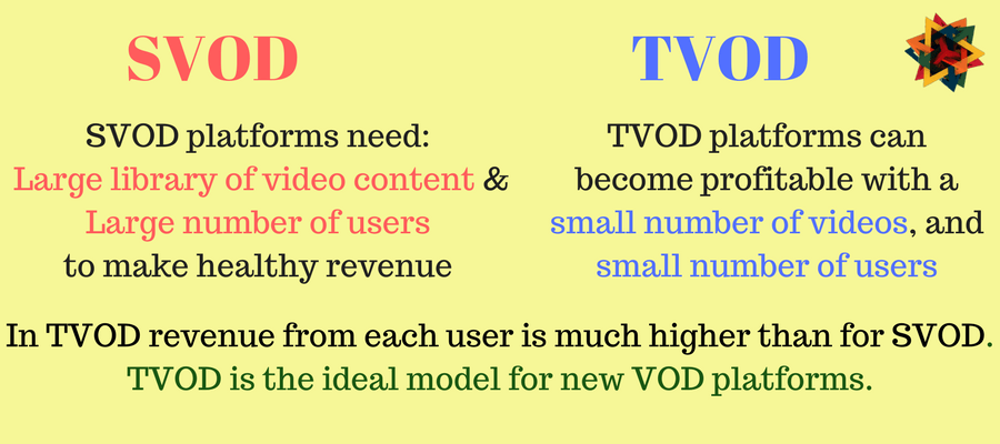 TVOD model is the right choice for new VOD platforms
