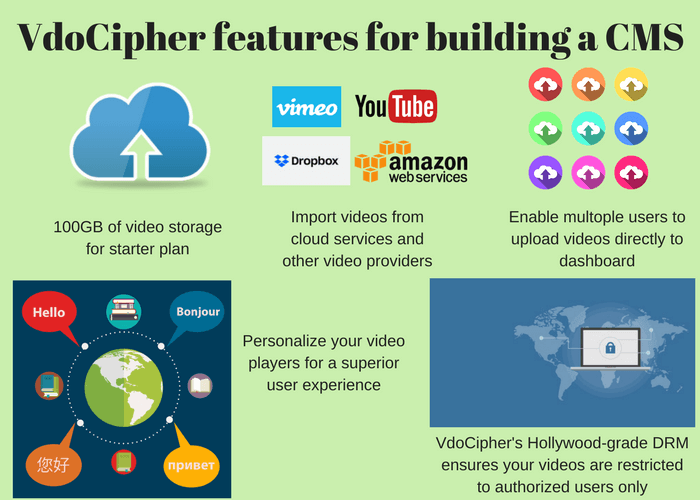 Feathers that VdoCipher offers to build a video CMS