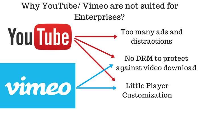 YouTube and Vimeo are not suited for video CMS because of their lack of customization and security