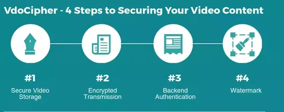 VdoCIpher CMS implements video security at each of the 4 steps of video streaming