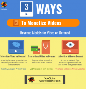 Monetizing videos on your OTT Platform