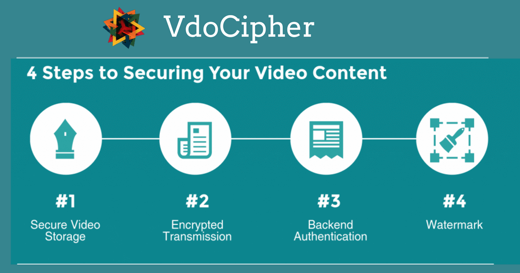 vdocipher video hosting