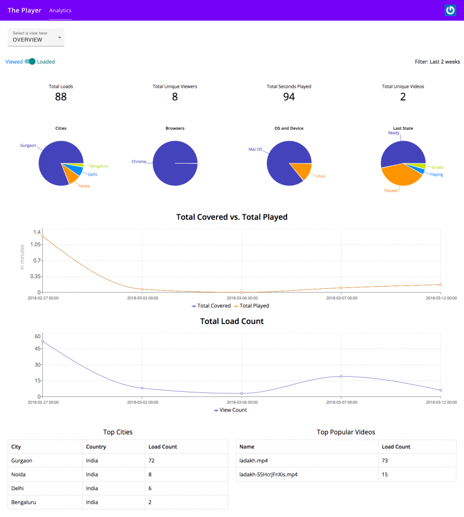 Advanced Video Analytics - Get detailed analytics reports on how users watch your videos