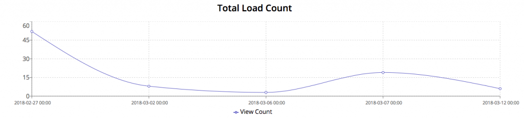 Advanced Video Analytics - Total load count of your videos