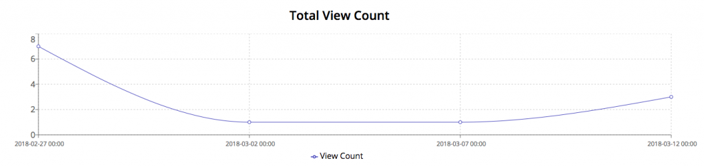 Advanced Video Analytics - See user video view count