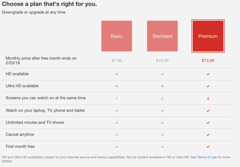 Netflix pricing model