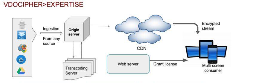 Vdocipher infrastructure for video hosting for wordpress