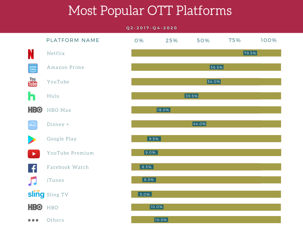 OTT platforms in india and us