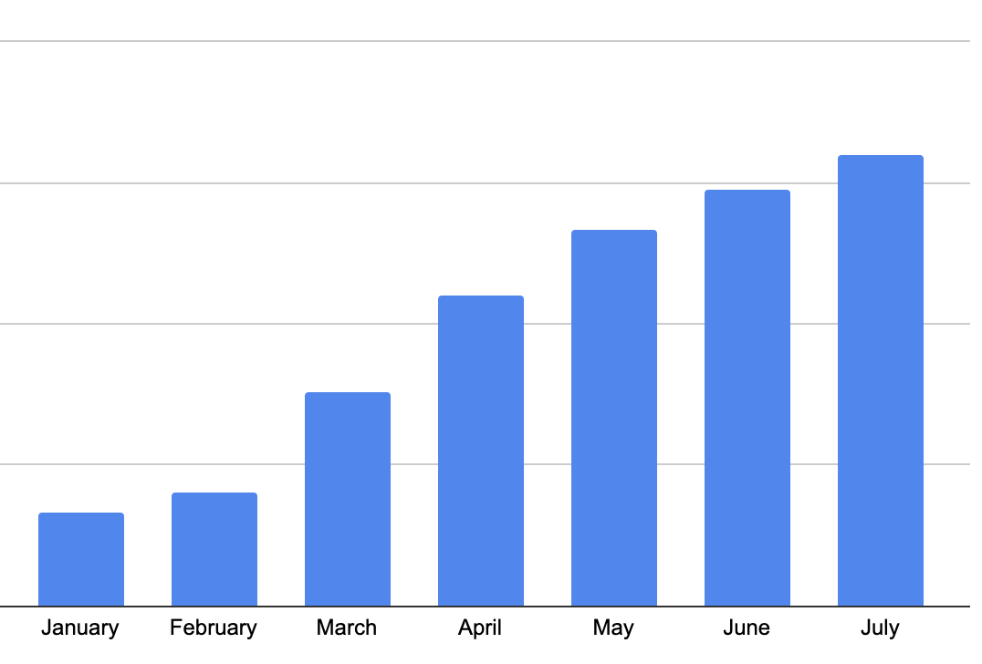 VdoCipher online teaching usage growth