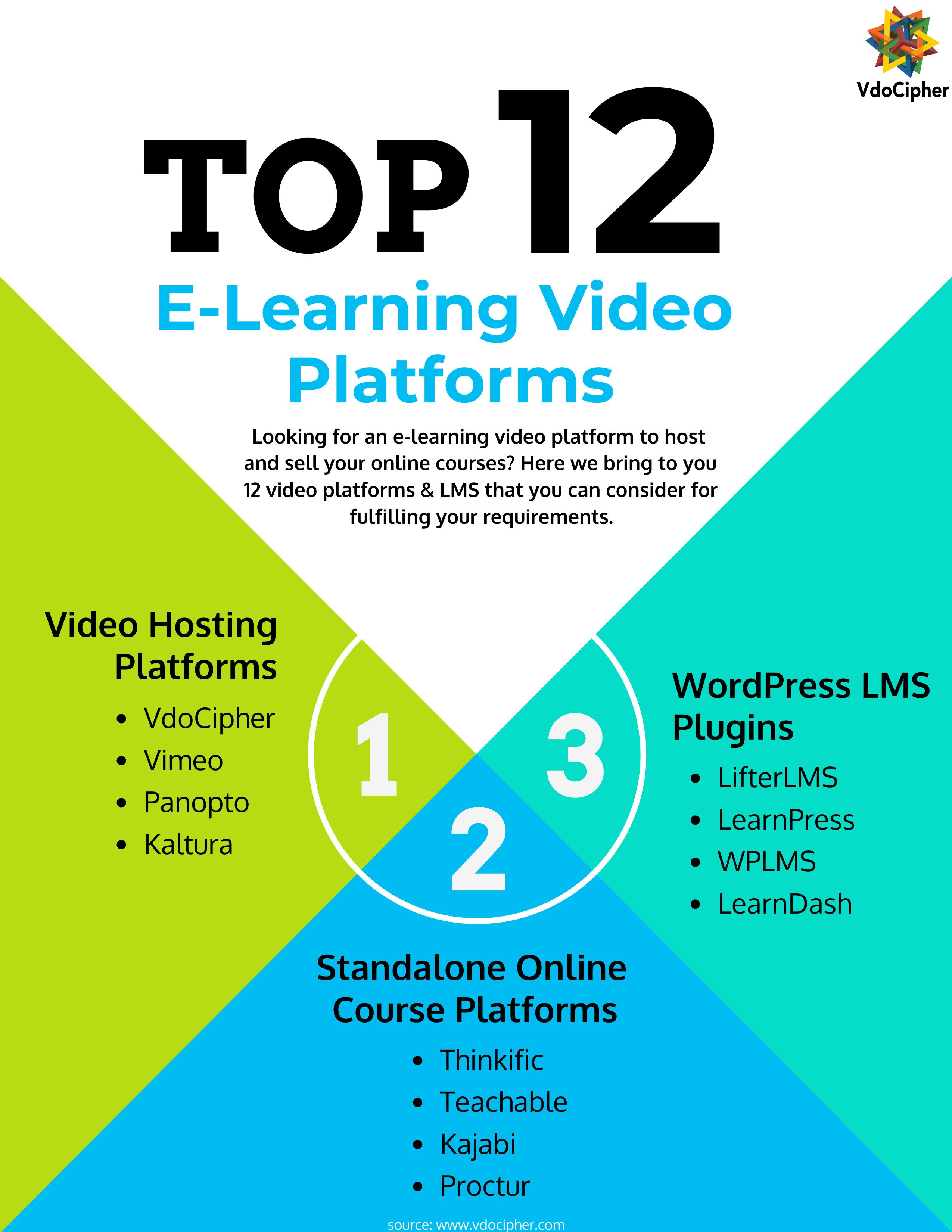 elearning video platform
