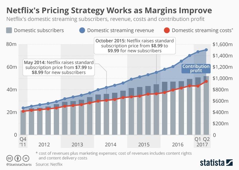 Netflix business model revenue