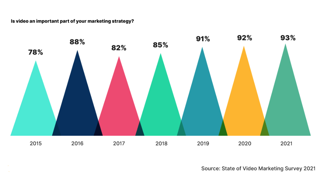 survey data of video being an important part of your marketing strategy