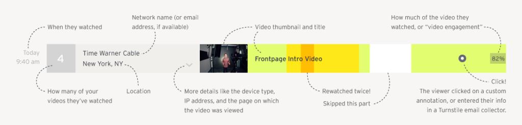 wistia heatmap of video explained