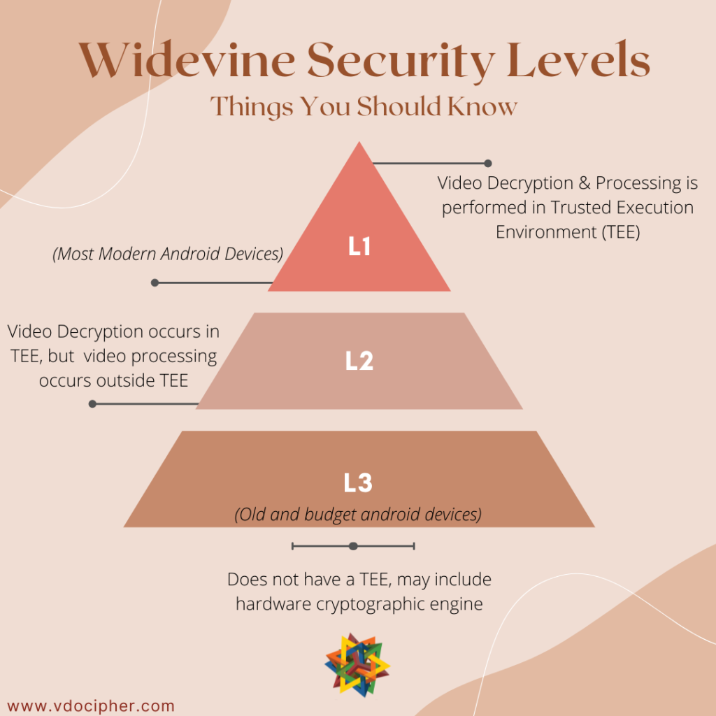 Widevine DRM security levels