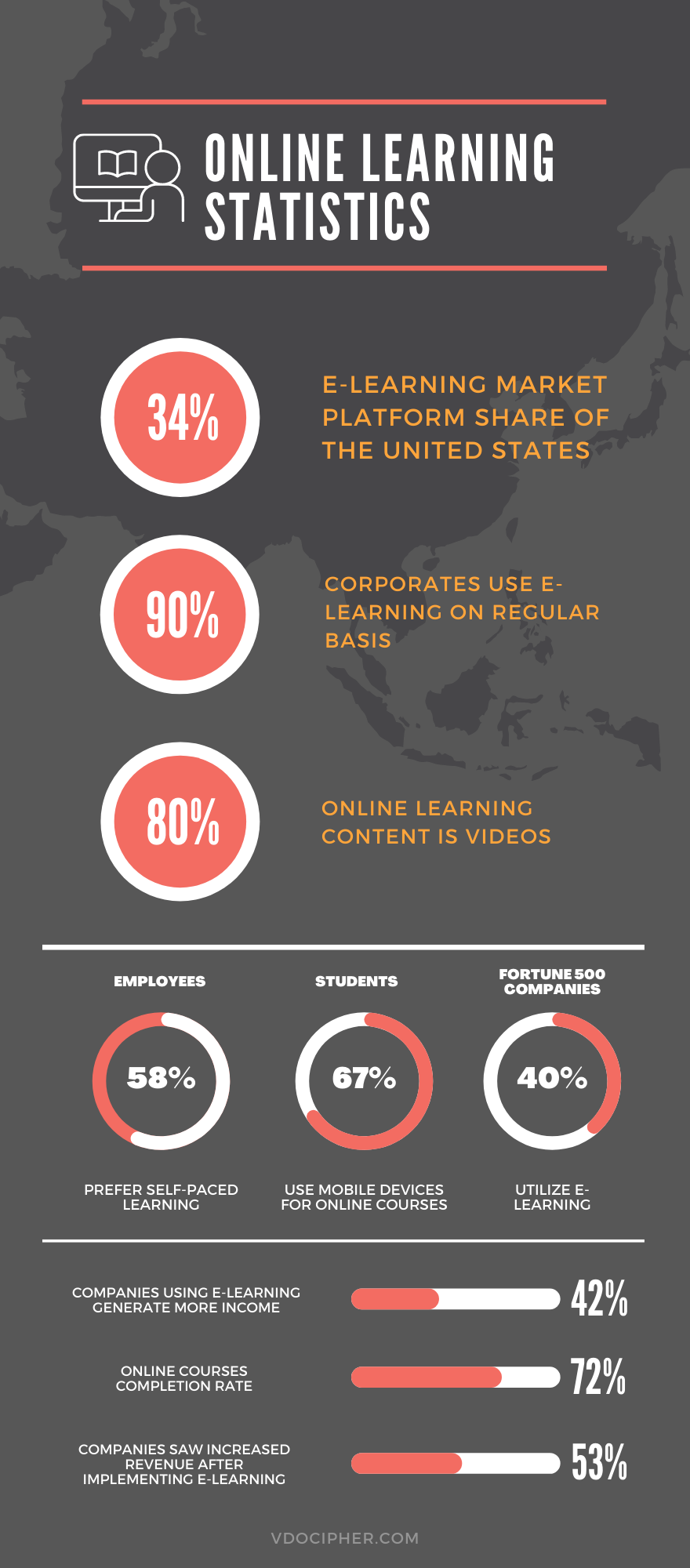 E-Learning statistics and online learning stats infographic