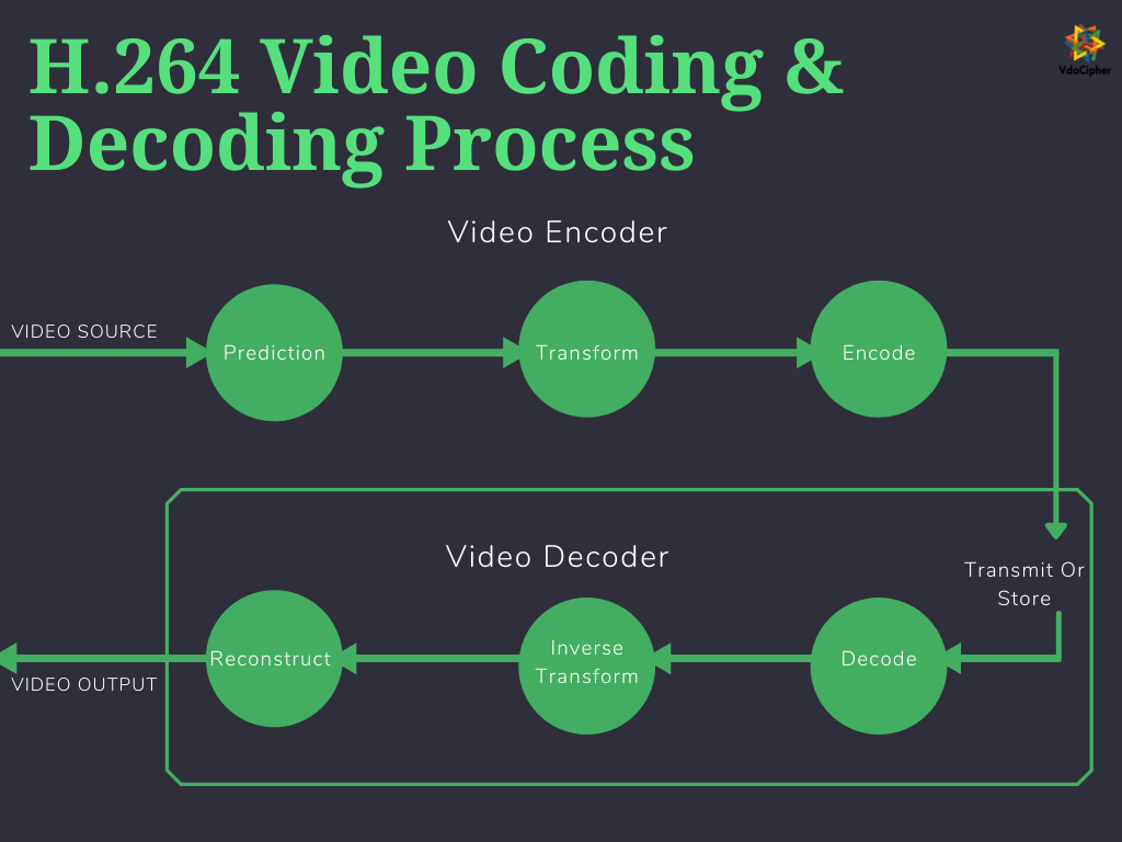 H.264 Video Coding and Encoding Process
